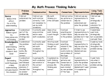 My Math Process Rubric